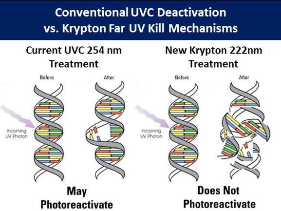 UVC Virus Deactivation vs. Kill Mechanism using 222nm Far UV Technology